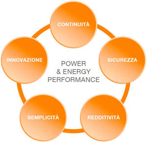 Power Energy Performance